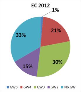 EC2012_GW_Distribution