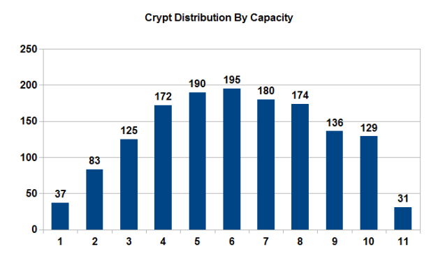 VTES Crypt Distribution By Capacity