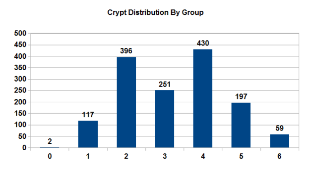 VTES Crypt Distribution By Group