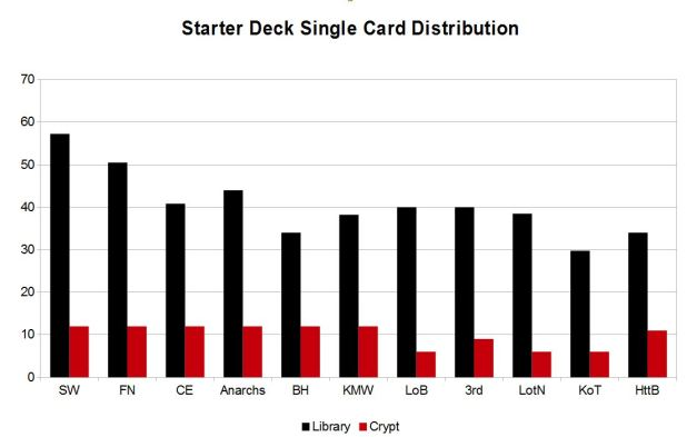 VTES_Starter_Decks_Statistics